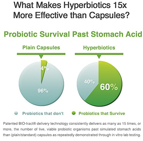 Best Probiotics for Kids - Hyperbiotics PRO Kids 3