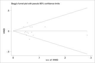 Effect of probiotic Lactobacillus on lipid profile: A systematic review and meta-analysis of randomized, controlled trials