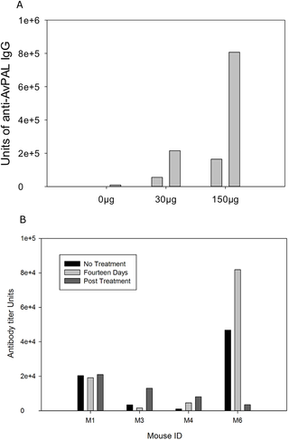 Genetically engineered probiotic for the treatment of phenylketonuria (PKU); assessment of a novel treatment in vitro and in the PAHenu2 mouse model of PKU