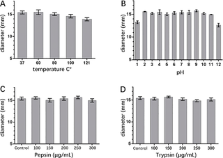 Cellulose-dependent expression and antibacterial characteristics of surfactin from Bacillus subtilis HH2 isolated from the giant panda