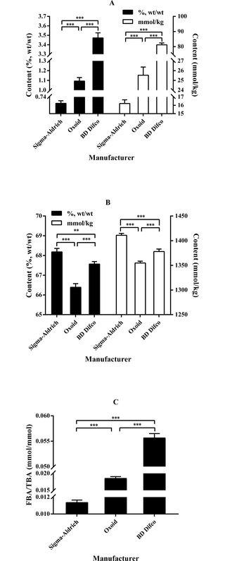 Bile acid patterns in commercially available oxgall powders used for the evaluation of the bile tolerance ability of potential probiotics