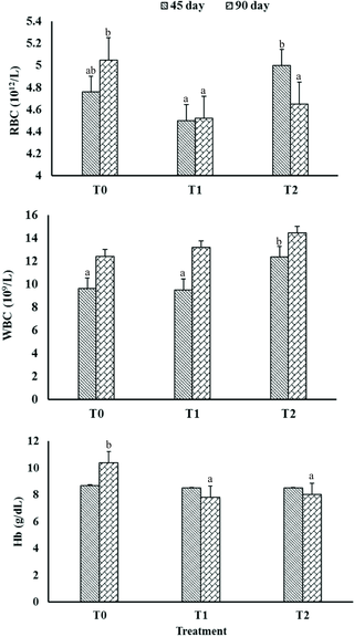 Selection and characterization of probiotic lactic acid bacteria and its impact on growth, nutrient digestibility, health and antioxidant status in weaned piglets