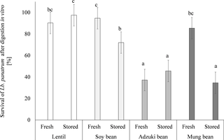 Lactobacillus plantarum 299V improves the microbiological quality of legume sprouts and effectively survives in these carriers during cold storage and in vitro digestion